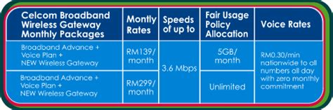 Wifi Unlimited Quota celcom broadband wireless gateway with unlimited data
