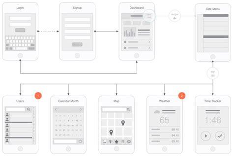 app flowchart mobile app visual flowchart omnigraffle stencil ux kits