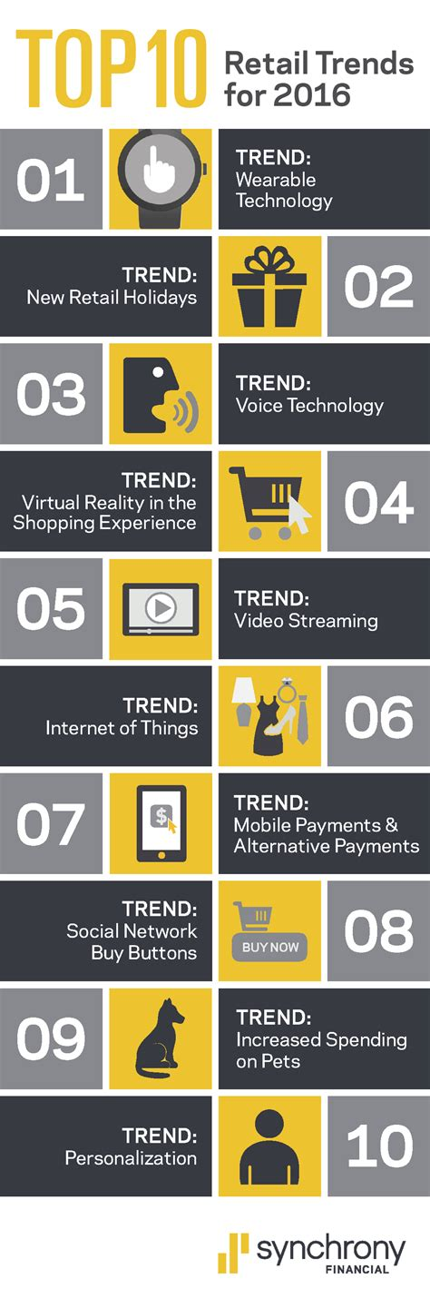 home trends and design retailers technology influences eight of the top 10 retail trends for 2016 business wire