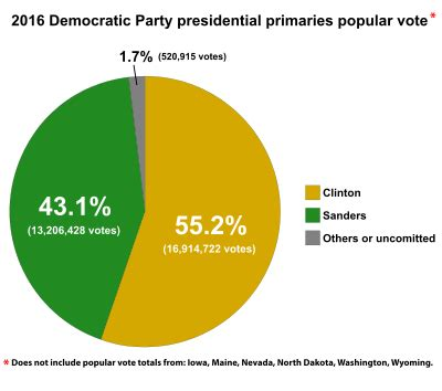 democratic party presidential primaries, 2016 wikipedia