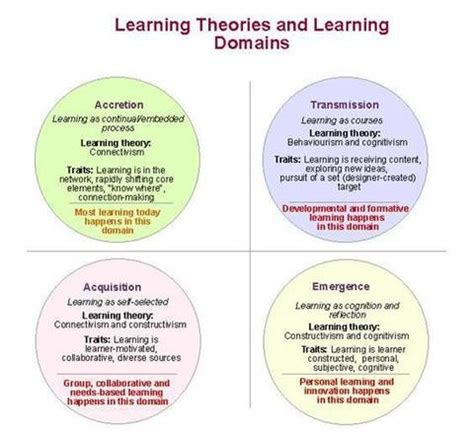 traditional psychology theory 17 best images about learning theory on