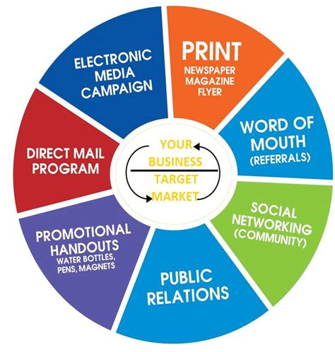 Integrated Marketing Communication Mba Syllabus by Keencomputer Expert Forum Integrated Marketing And