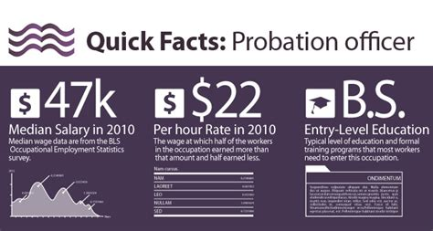 How To Become A Probation Officer by How To Become A Probation Officer