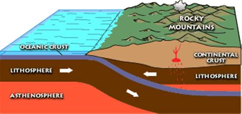 mountain building diagram usgs geology and geophysics