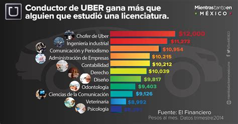 cuanto gana un farmaceutico 2016 191 cuanto gana un chofer de uber en argentina