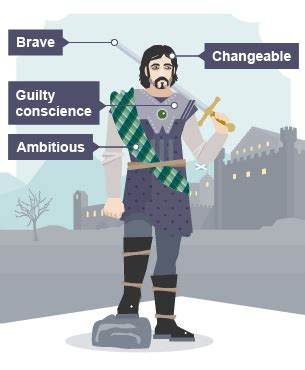 macbeth themes guilt and conscience bbc bitesize gcse english literature characters