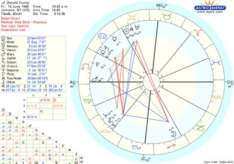 donald trump zodiac chart man from atlan psycho astrology analysis the trump