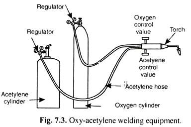 oxy acetylene welding diagram equipment s used for oxy acetylene welding metallurgy