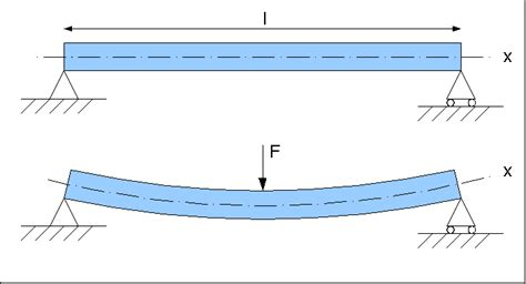 simply supported beam diagram the elastic bending effect