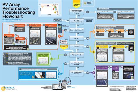 flowchart poster flowchart poster create a flowchart