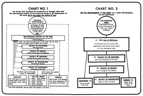 science of success napoleon hill pdf napoleon hill law of success 1925 pdf