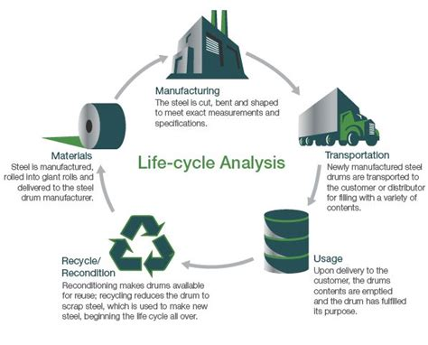 Life cycle Analysis   Ideas were drumming up   Pinterest
