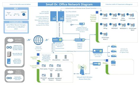 microsoft visio network diagram visio exle 20small 20office 20network 20diagram jpg