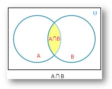 define venn diagram in math question gate overflow