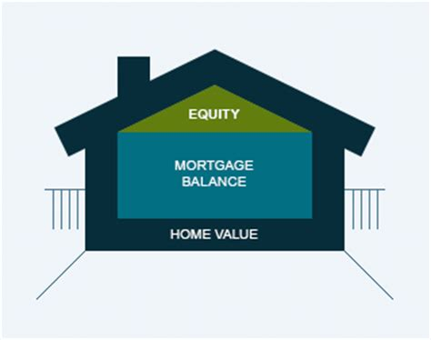 equity loan on house how to evaluate your equity citibank