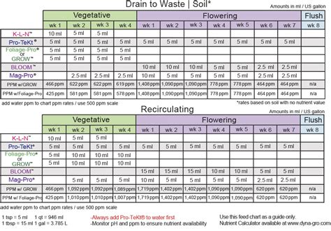 Feed Chart Dyna Gro Plant Feeding Schedule Template