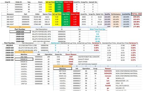 Oee Calculation Spreadsheet by Reports Spreadsheet Viewers