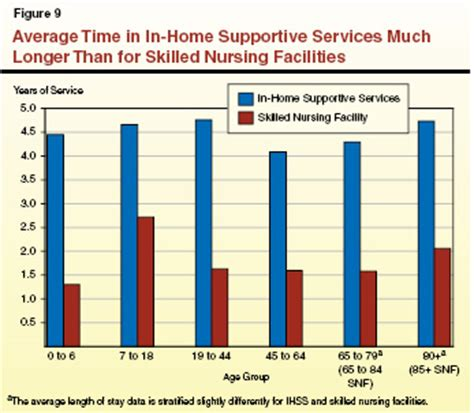 considering the state costs and benefits in home