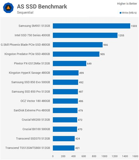 as ssd bench ultimate consumer ssd showdown gt benchmarks as ssd