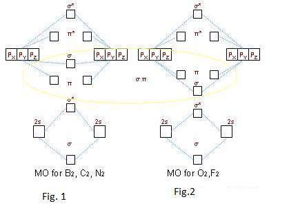molecular orbital diagram n2 how does molecular orbital theory account for the