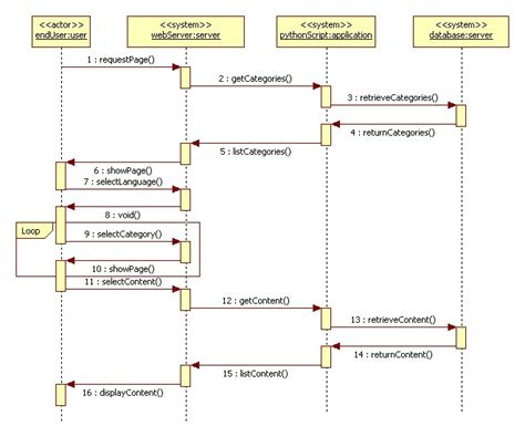system sequence diagram sequence diagram for quiz system diagram