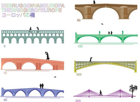design criteria for bridges and other structures fictional bridges on euro banknotes realized by robin stam