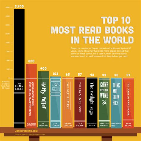 read picture books amazing 10 most read books in the world