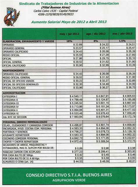 paritarias trabajadores de la sanidad cct y escalas alimentaci 243 n escalas mayo de 2012 a abril de 2013 info