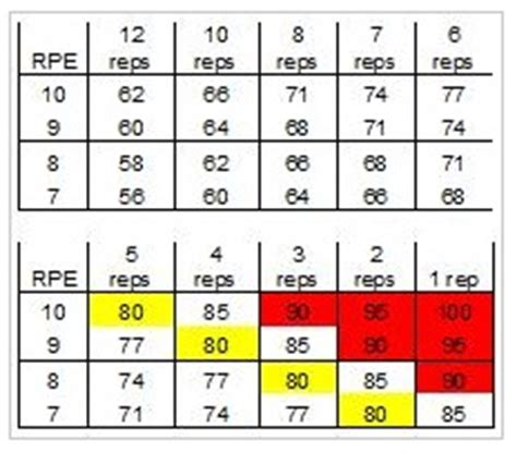 critical bench chart personalizing your rpe chart