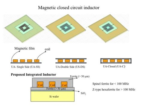 intel integrated inductor integrated magnetic inductor 28 images 2015 09 17 sumida announces new psi 178 power supply
