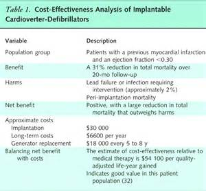 high value cost conscious health care concepts for