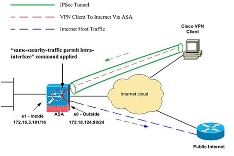 asa 9 x anyconnect vpn client u turning configuration how to enforce vpn client user internet traffic through