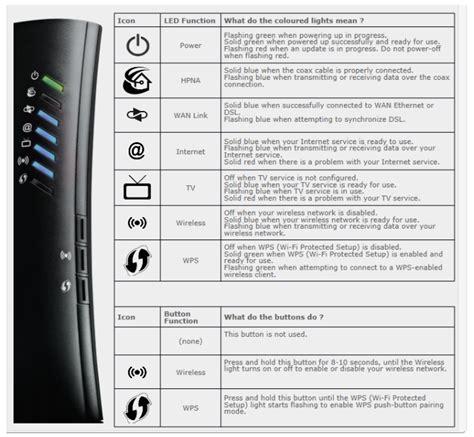 about dsl modem lights sagemcom modems support