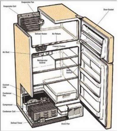 Kulkas Non Freezer tohari servis elektronika bagian bagian kulkas