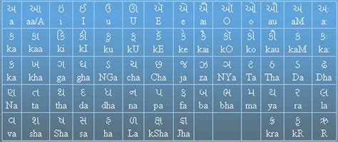 keyboard layout for krishna font free convert gujarati unicode text into gujarati krishna