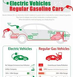 Electric Car Vs Gasoline Car Top 5 Cars Infographics