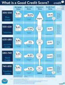 what is a credit score infographic