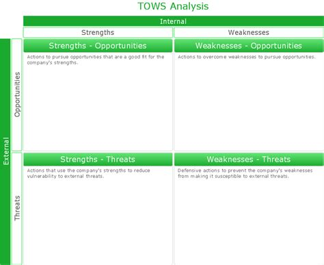 Tows Matrix Tows Analysis Swot Analysis Solution Strategy Tools Tows Analysis Tows Analysis Template