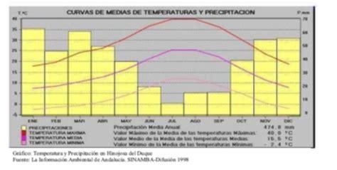 oscilacion termica clima mediterraneo clima en fuente la lancha cordobapedia la enciclopedia