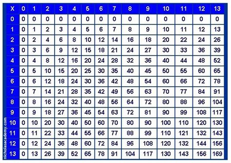 Printable Multiplication Table Chart | multiplication table printable photo albums of