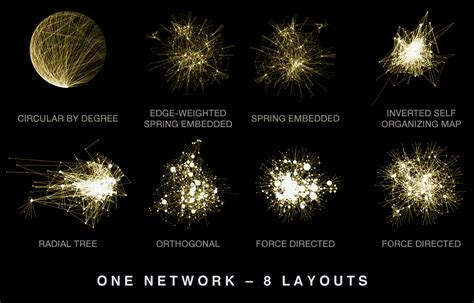 network layout algorithm hive plots linear layout for network visualization