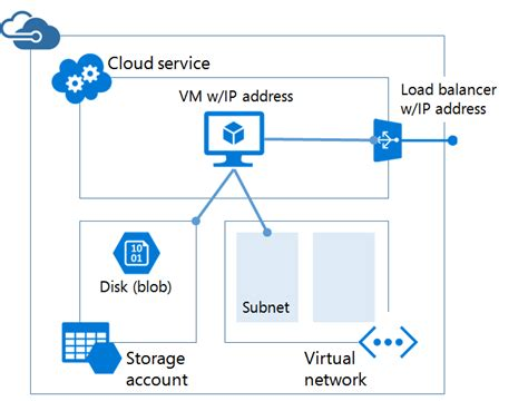azure automation using the arm model an in depth guide to automation with azure resource manager books resource manager and classic deployment microsoft docs