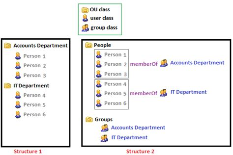 ldap visio stencil active directory authorization using ldap ou or groups