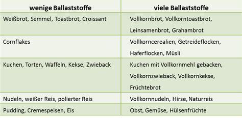 ballaststoffe tabelle ern 228 hrung gesundheit wohlbefinden ballaststoffe