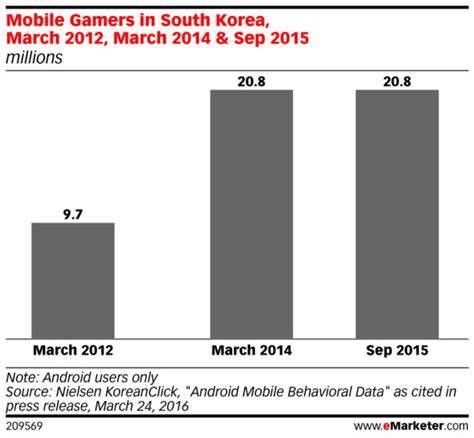 korea mobile eight key facts about south korea mobile industry