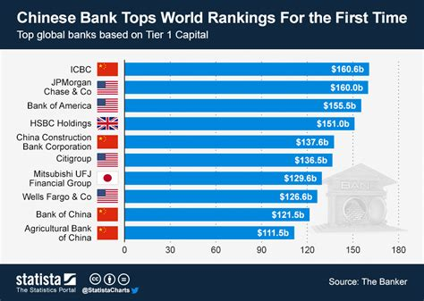 bank ranking chart bank tops world rankings for the time