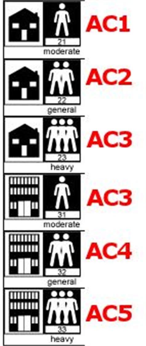 Laminate Flooring Ac Rating Laminate Floor Ac Ratings