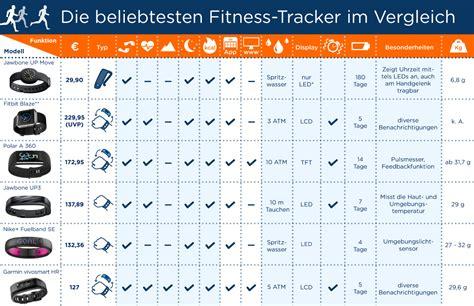 im vergleich laufschuhe und fitness tracker im vergleich idealo