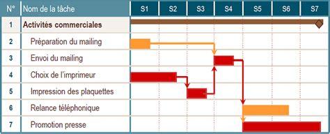diagramme pert en ligne pert ou gantt quel outil pour sa planification le