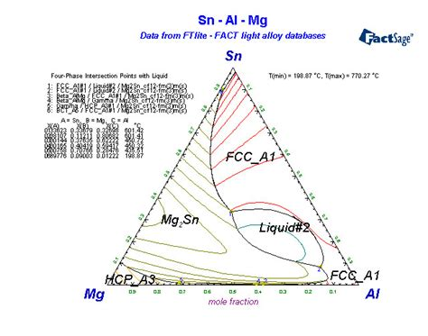 mg sn phase diagram alloys of 12 magnesium